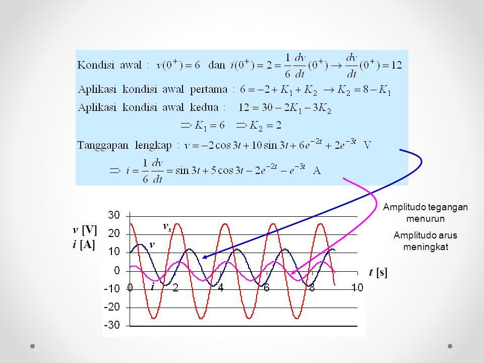 v [V] i [A] t [s] v i v s Amplitudo tegangan menurun Amplitudo arus meningkat