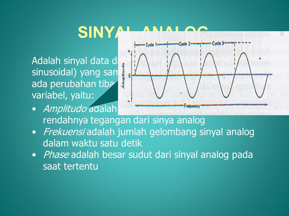 KOMPONEN SINYAL ANALOG •Semua sinyal mempunyai tiga komponen yaitu: –Amplituda (A) –Frekuensi (f) –Phase (φ) •A = Vmax-Vmin/2 •f = 1/T •Sinyal sinusoida: A sin (2πft + φ)