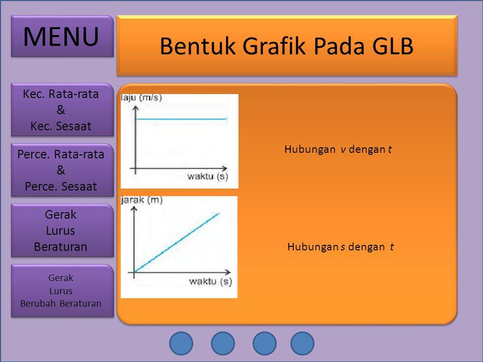 Bentuk Grafik Pada GLB Hubungan v dengan t Hubungan s dengan t MENU Perce. Rata-rata & Perce. Sesaat Perce. Rata-rata & Perce. Sesaat Gerak Lurus Bera