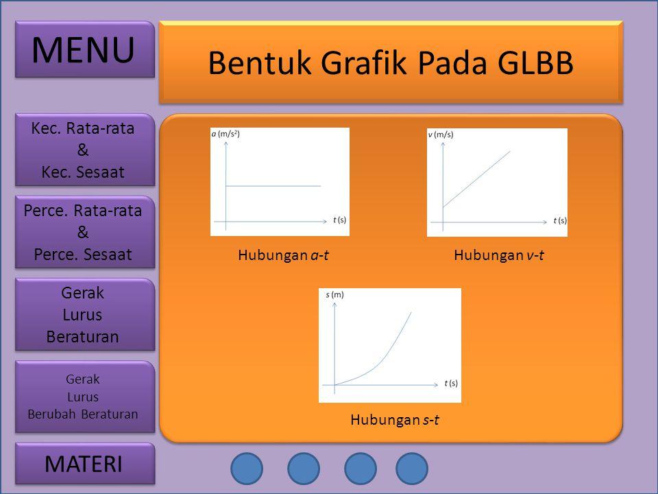 Bentuk Grafik Pada GLBB Hubungan a-tHubungan v-t Hubungan s-t MENU Perce. Rata-rata & Perce. Sesaat Perce. Rata-rata & Perce. Sesaat Gerak Lurus Berat