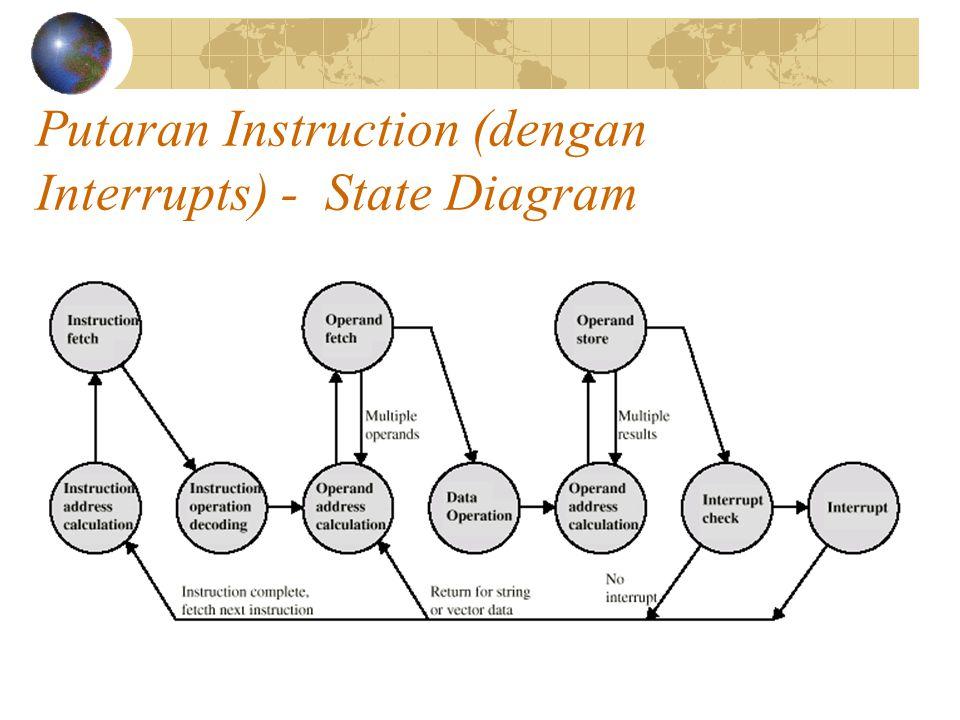 Putaran Instruction (dengan Interrupts) - State Diagram