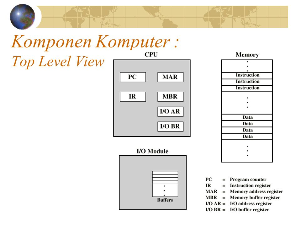 Komponen Komputer : Top Level View