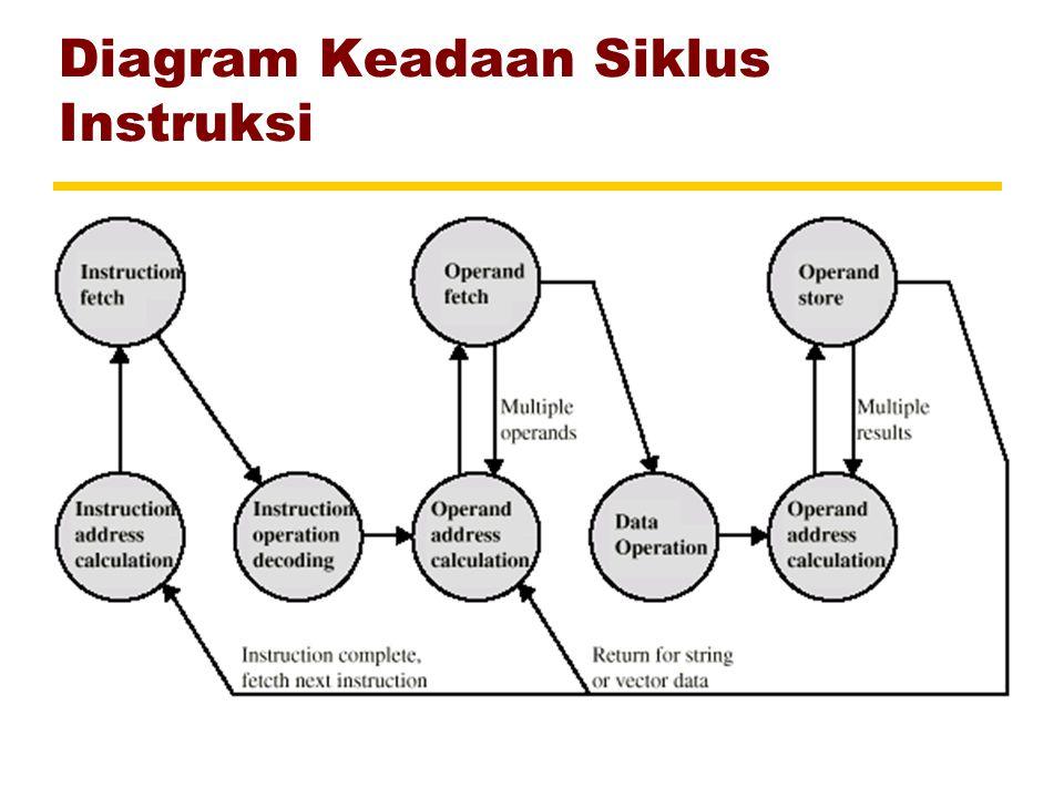Diagram Keadaan Siklus Instruksi