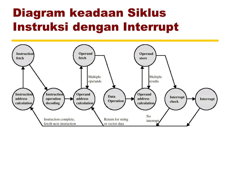 Diagram keadaan Siklus Instruksi dengan Interrupt