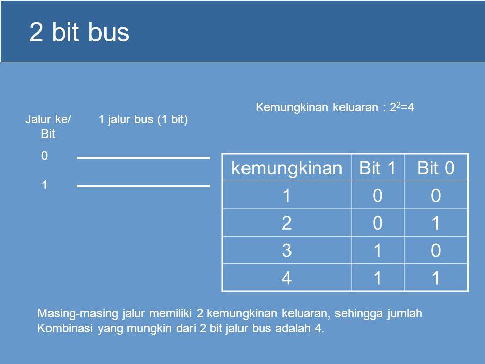 2 bit bus 1 jalur bus (1 bit) Kemungkinan keluaran : 2 2 =4 0101 Jalur ke/ Bit Masing-masing jalur memiliki 2 kemungkinan keluaran, sehingga jumlah Ko
