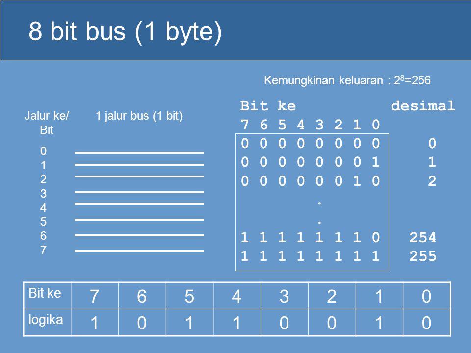 8 bit bus (1 byte) 1 jalur bus (1 bit) Kemungkinan keluaran : 2 8 =256 0123456701234567 Jalur ke/ Bit Bit ke 76543210 logika 10110010 Bit ke desimal 7
