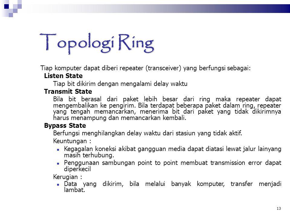 13 Topologi Ring Tiap komputer dapat diberi repeater (transceiver) yang berfungsi sebagai: Listen State Tiap bit dikirim dengan mengalami delay waktu Transmit State Bila bit berasal dari paket lebih besar dari ring maka repeater dapat mengembalikan ke pengirim.
