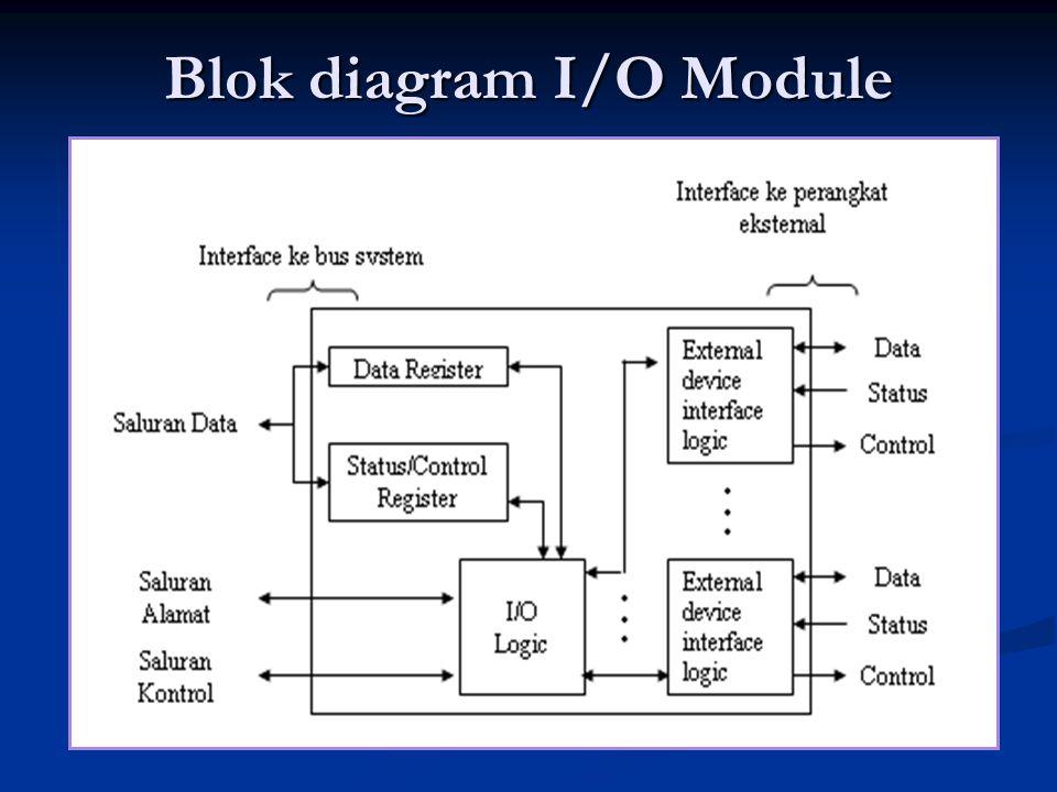 Blok diagram I/O Module