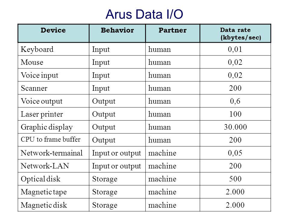 Arus Data I/O DeviceBehaviorPartner Data rate (kbytes/sec ) KeyboardInputhuman0,01 MouseInputhuman0,02 Voice inputInputhuman0,02 ScannerInputhuman200 Voice outputOutputhuman0,6 Laser printerOutputhuman100 Graphic displayOutputhuman30.000 CPU to frame buffer Outputhuman200 Network-termainalInput or outputmachine0,05 Network-LANInput or outputmachine200 Optical diskStoragemachine500 Magnetic tapeStoragemachine2.000 Magnetic diskStoragemachine2.000