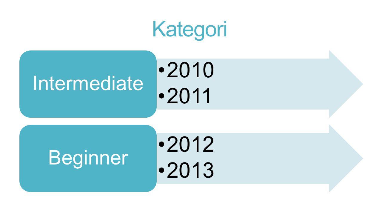 Kategori •2010 •2011 Intermediate •2012 •2013 Beginner