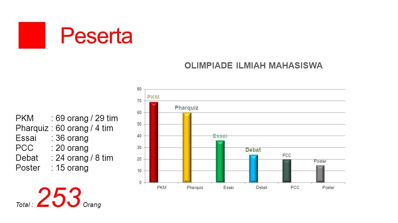 PKM : 69 orang / 29 tim Pharquiz : 60 orang / 4 tim Essai : 36 orang PCC : 20 orang Debat : 24 orang / 8 tim Poster : 15 orang Total : 253 Orang  Pes