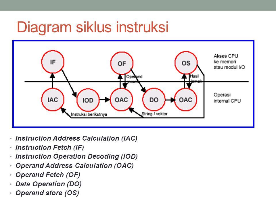 Diagram siklus instruksi • Instruction Address Calculation (IAC) • Instruction Fetch (IF) • Instruction Operation Decoding (IOD) • Operand Address Calculation (OAC) • Operand Fetch (OF) • Data Operation (DO) • Operand store (OS)