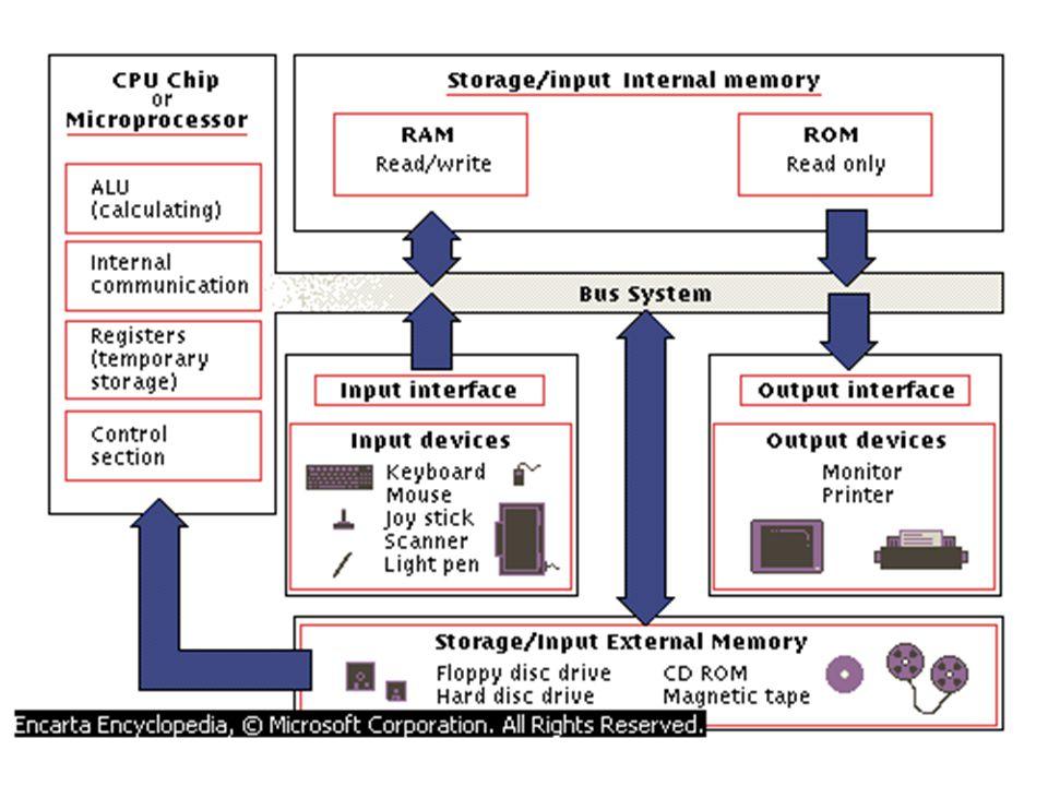 Video Display Standard •Super VGA (SVGA) –800 x 600, 1024 x 768 –16.7 juta warna (true color) •8514/A (IBM) –1024x768, 256 colors, 43.5 Mhz (interlaced) –640x480, 256 colors, 60 Mhz (non-interlaced) •eXtended Graphics Array (XGA) –1024x768, high color