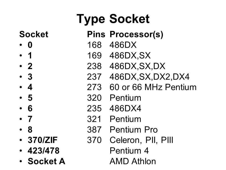 Type Socket SocketPinsProcessor(s) •0168486DX •1169486DX,SX •2238486DX,SX,DX •3237486DX,SX,DX2,DX4 •427360 or 66 MHz Pentium •5320Pentium •6235486DX4 •7321Pentium •8387Pentium Pro •370/ZIF370Celeron, PII, PIII •423/478Pentium 4 •Socket AAMD Athlon