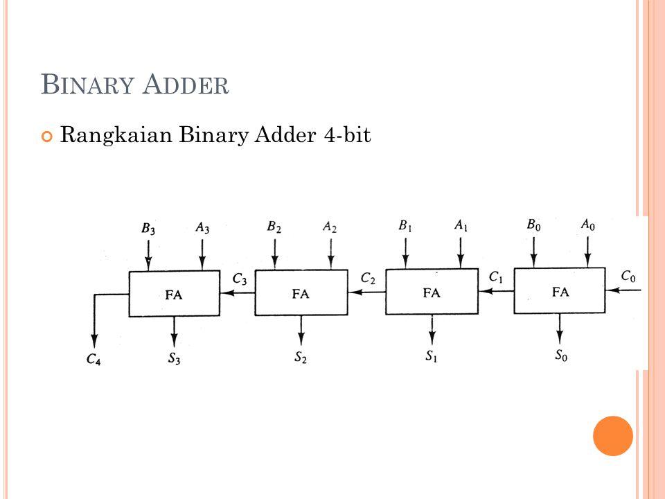 B INARY A DDER Rangkaian Binary Adder 4-bit