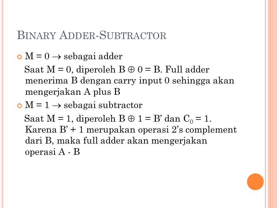 B INARY A DDER -S UBTRACTOR M = 0  sebagai adder Saat M = 0, diperoleh B  0 = B. Full adder menerima B dengan carry input 0 sehingga akan mengerjaka