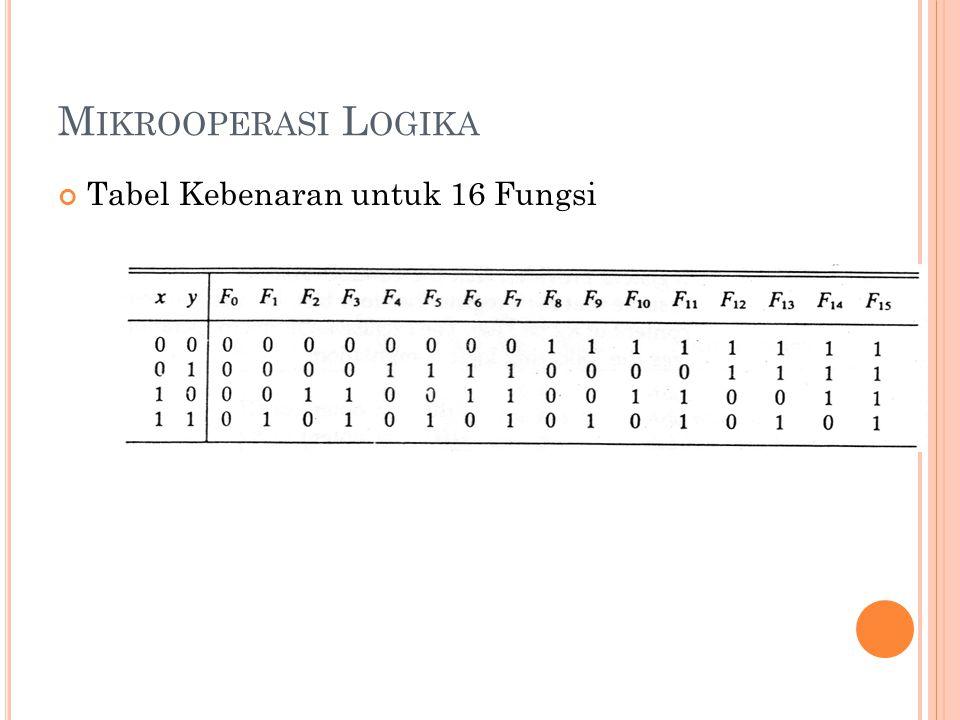 Tabel Kebenaran untuk 16 Fungsi