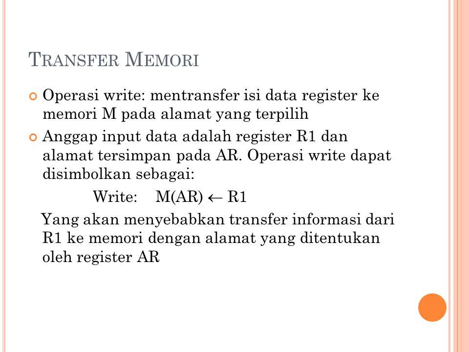 T RANSFER M EMORI Operasi write: mentransfer isi data register ke memori M pada alamat yang terpilih Anggap input data adalah register R1 dan alamat t