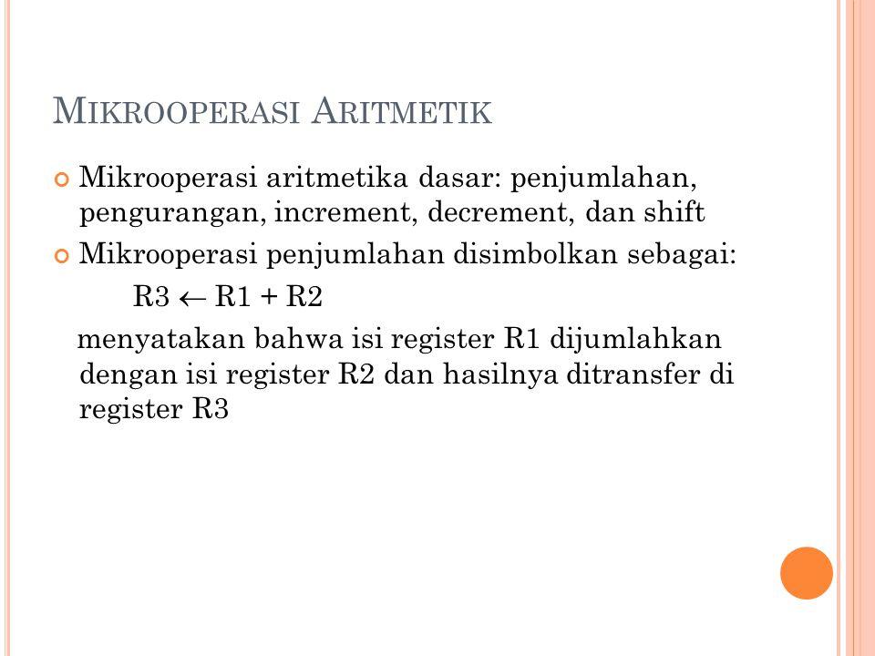M IKROOPERASI A RITMETIK Mikrooperasi aritmetika dasar: penjumlahan, pengurangan, increment, decrement, dan shift Mikrooperasi penjumlahan disimbolkan