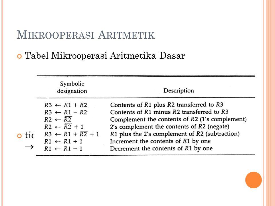 M IKROOPERASI A RITMETIK Tabel Mikrooperasi Aritmetika Dasar tidak termasuk operasi perkalian dan pembagian  karena lebih kompleks