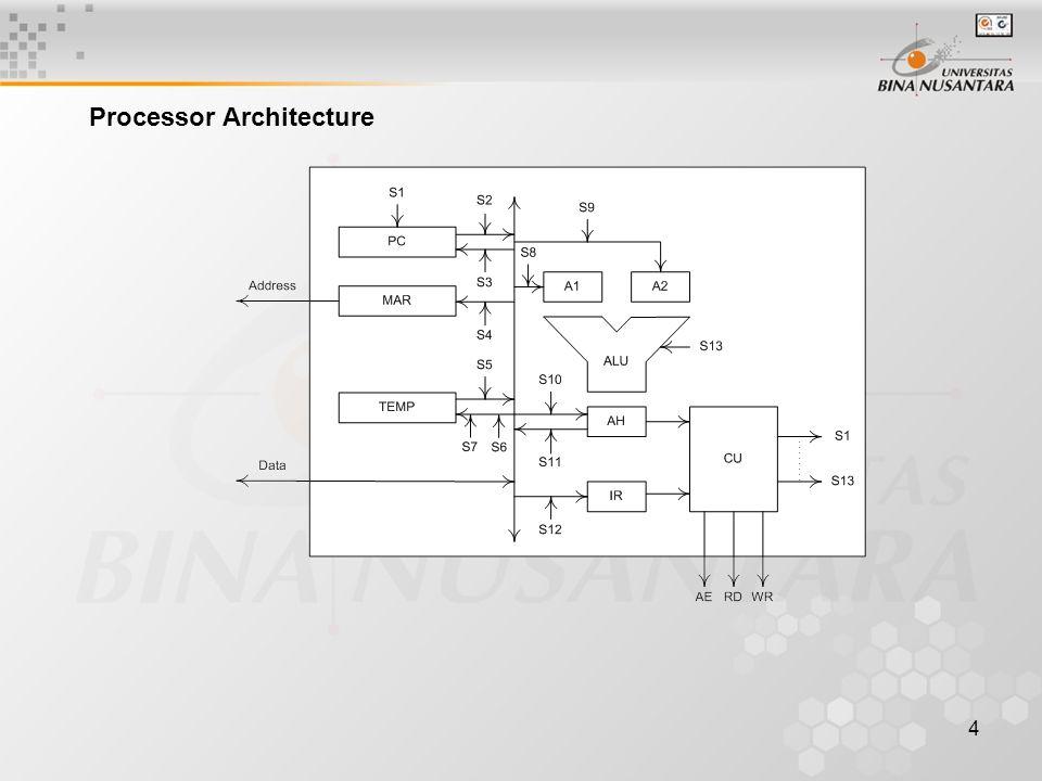 4 Processor Architecture