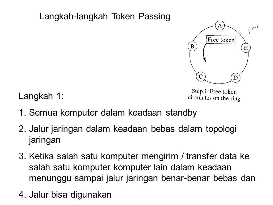Langkah-langkah Token Passing Langkah 1: 1.Semua komputer dalam keadaan standby 2.Jalur jaringan dalam keadaan bebas dalam topologi jaringan 3.Ketika