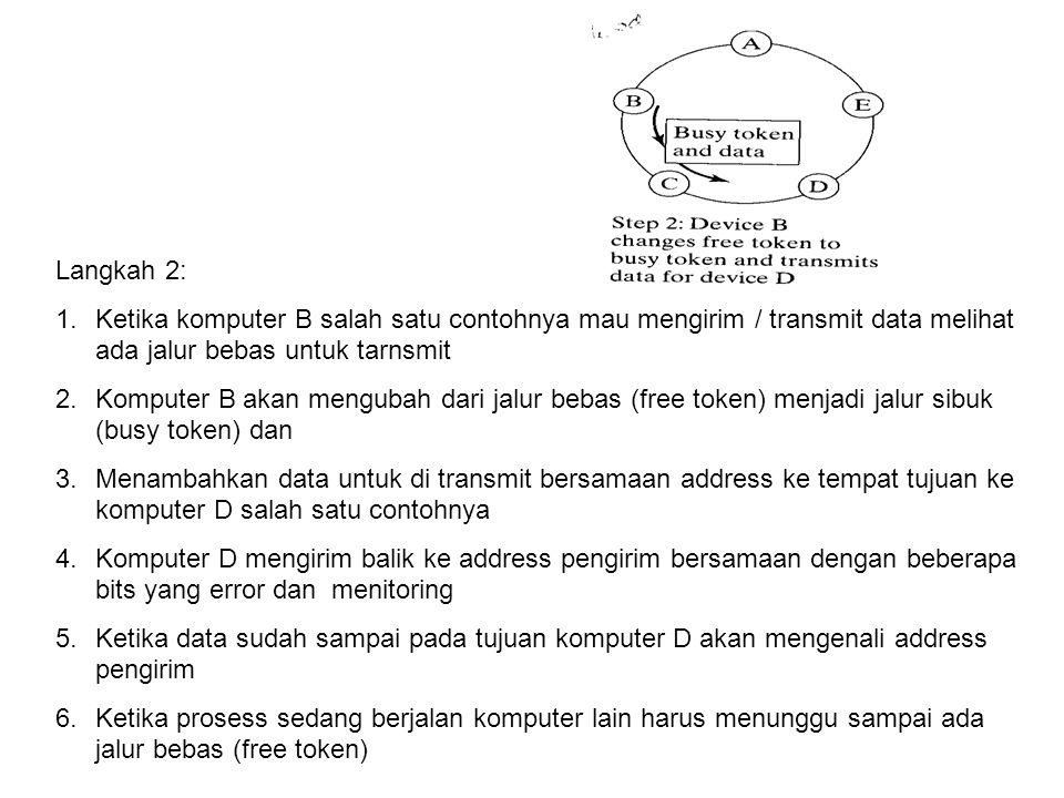 Langkah 2: 1.Ketika komputer B salah satu contohnya mau mengirim / transmit data melihat ada jalur bebas untuk tarnsmit 2.Komputer B akan mengubah dar