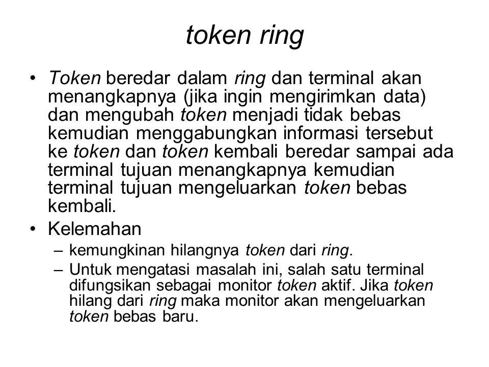 token ring •Token beredar dalam ring dan terminal akan menangkapnya (jika ingin mengirimkan data) dan mengubah token menjadi tidak bebas kemudian meng