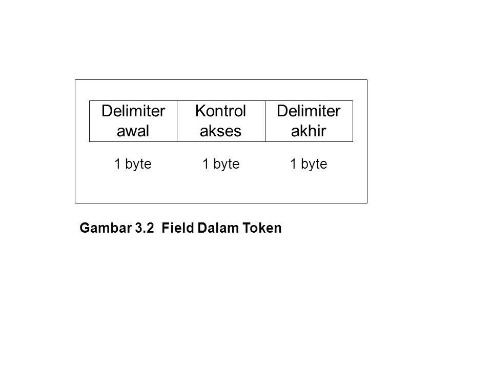 Gambar 3.2 Field Dalam Token Delimiter awal Kontrol akses Delimiter akhir 1 byte