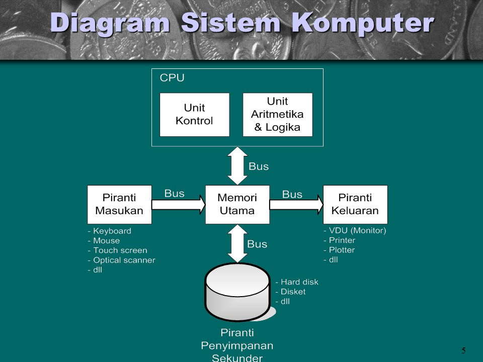 5 Diagram Sistem Komputer