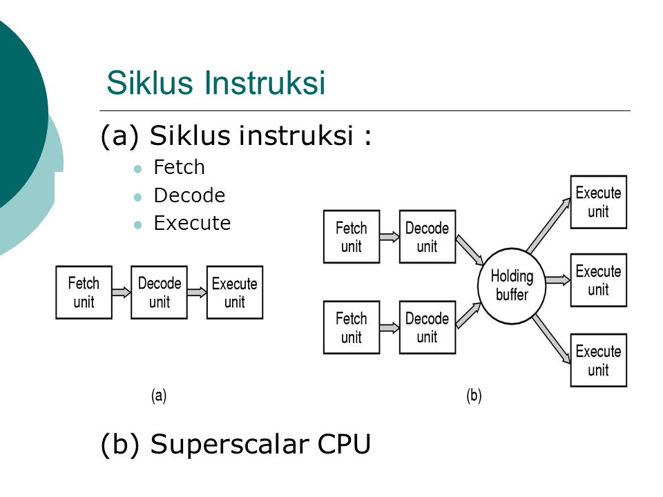 Siklus Instruksi (a) Siklus instruksi :  Fetch  Decode  Execute (b) Superscalar CPU