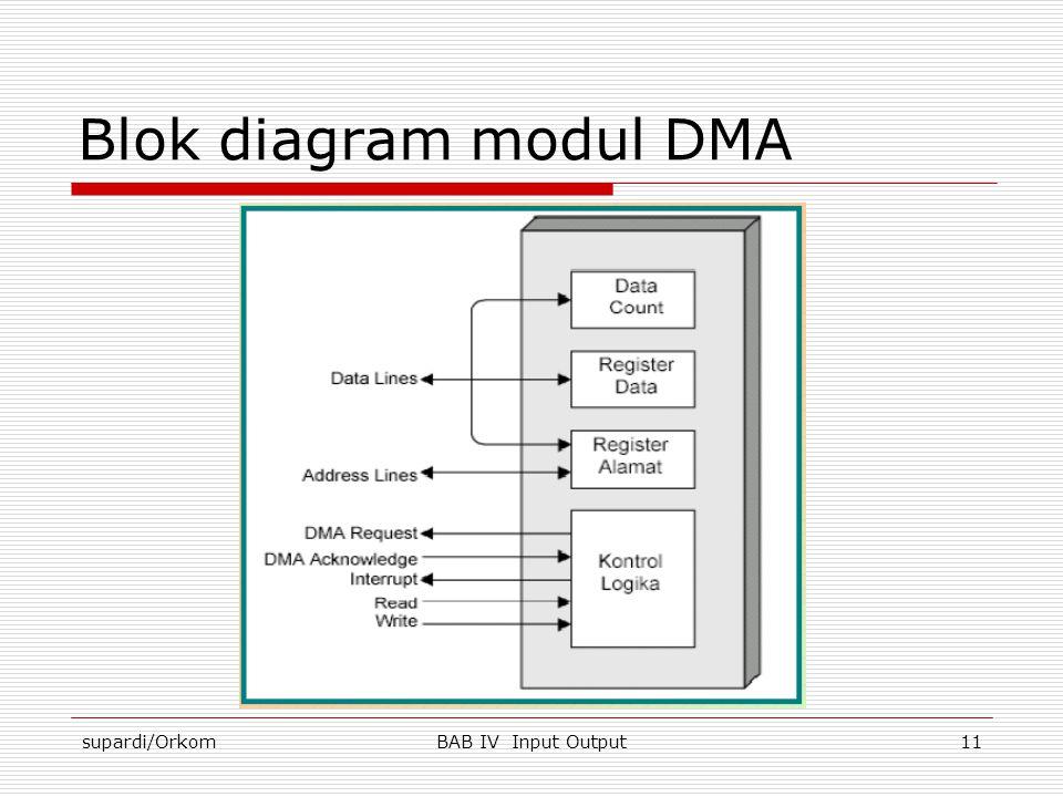 supardi/OrkomBAB IV Input Output11 Blok diagram modul DMA