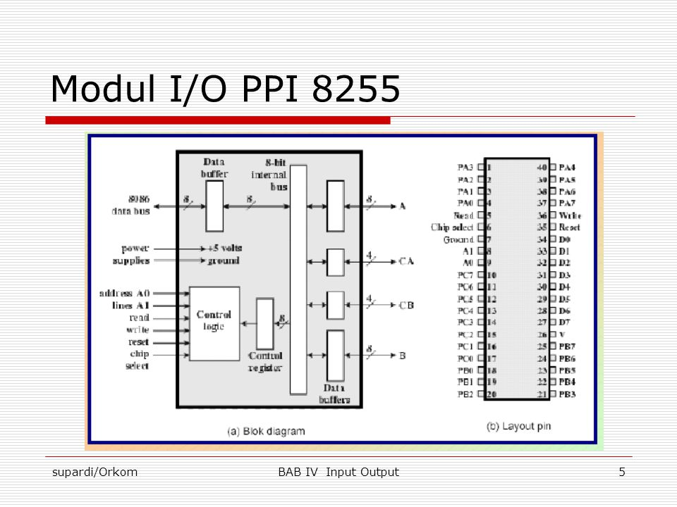 supardi/OrkomBAB IV Input Output6 Modul I/O PPI 8255 Bagian kanan dari blok diagram Intel 8255A 24 saluran antarmuka luar  8 bit port A  8 bit port B  4 bit port CA dan 4 bit port CB  Saluran tersebut dapat diprogram dari mikroprosesor 8086 dengan menggunakan register kontrol untuk menentukan bermacam – macam mode operasi dan konfigurasinya.