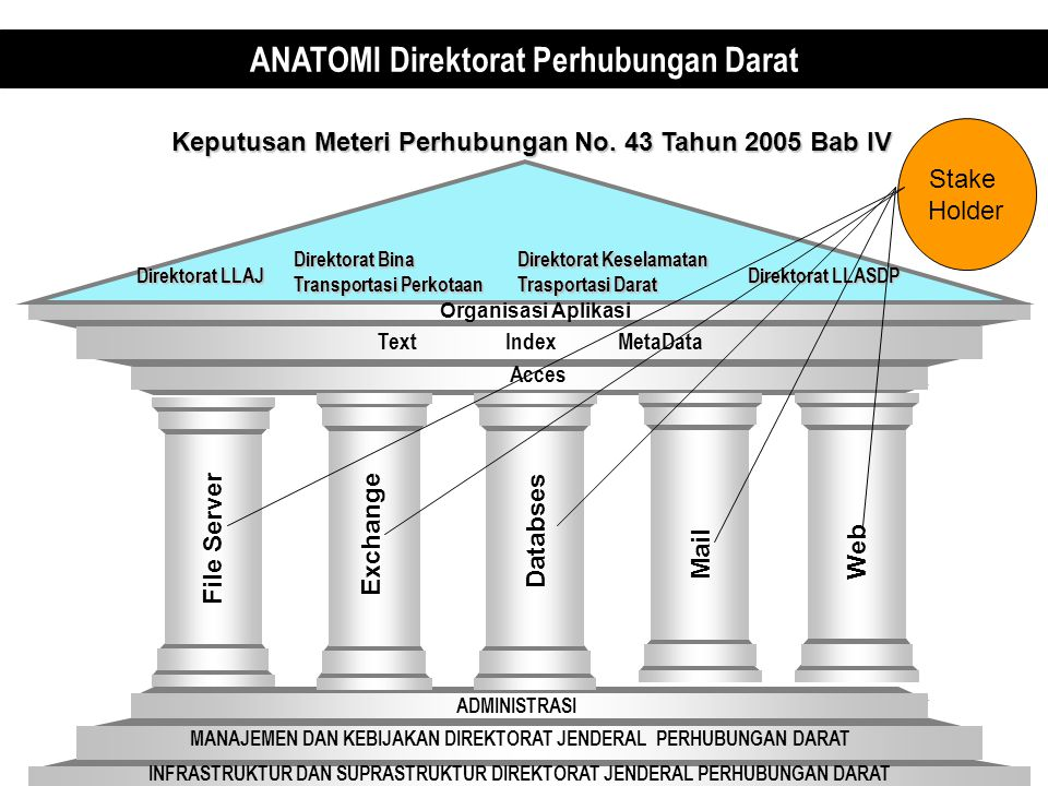ANATOMI Direktorat Perhubungan Darat INFRASTRUKTUR DAN SUPRASTRUKTUR DIREKTORAT JENDERAL PERHUBUNGAN DARAT MANAJEMEN DAN KEBIJAKAN DIREKTORAT JENDERAL PERHUBUNGAN DARAT ADMINISTRASI Acces Direktorat LLAJ Direktorat LLASDP Direktorat Keselamatan Trasportasi Darat Text Index MetaData Keputusan Meteri Perhubungan No.