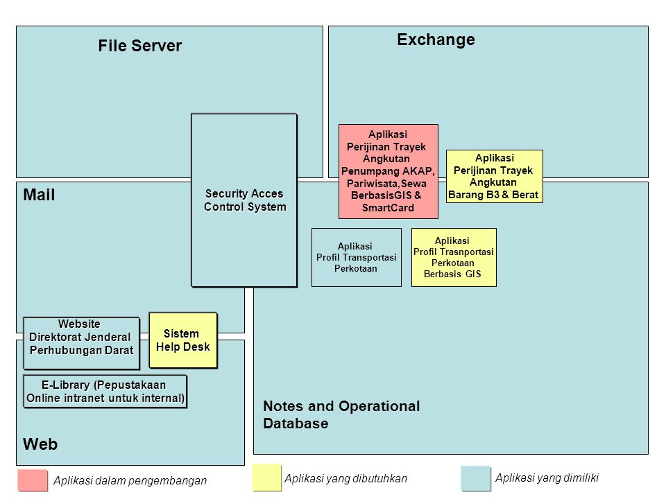 File Server Exchange Notes and Operational Database Mail Web Sistem Help Desk Website Direktorat Jenderal Perhubungan Darat Security Acces Control Sys