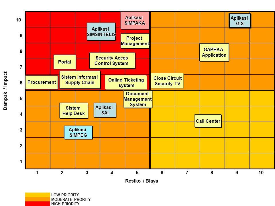 10 9 8 7 6 5 4 3 2 1 123456789 LOW PRIORITY MODERATE PRORITY HIGH PRIORITY Dampak / Impact Resiko / Biaya DocumentManagementSystem Procurement AplikasiSIMPAKA AplikasiSIMSINTELIS Sistem Informasi Supply Chain Call Center Sistem Help Desk Portal AplikasiGIS ProjectManagement Online Ticketing system system AplikasiSAI AplikasiSIMPEG GAPEKAApplication Security Acces Control System Close Circuit Security TV Security TV