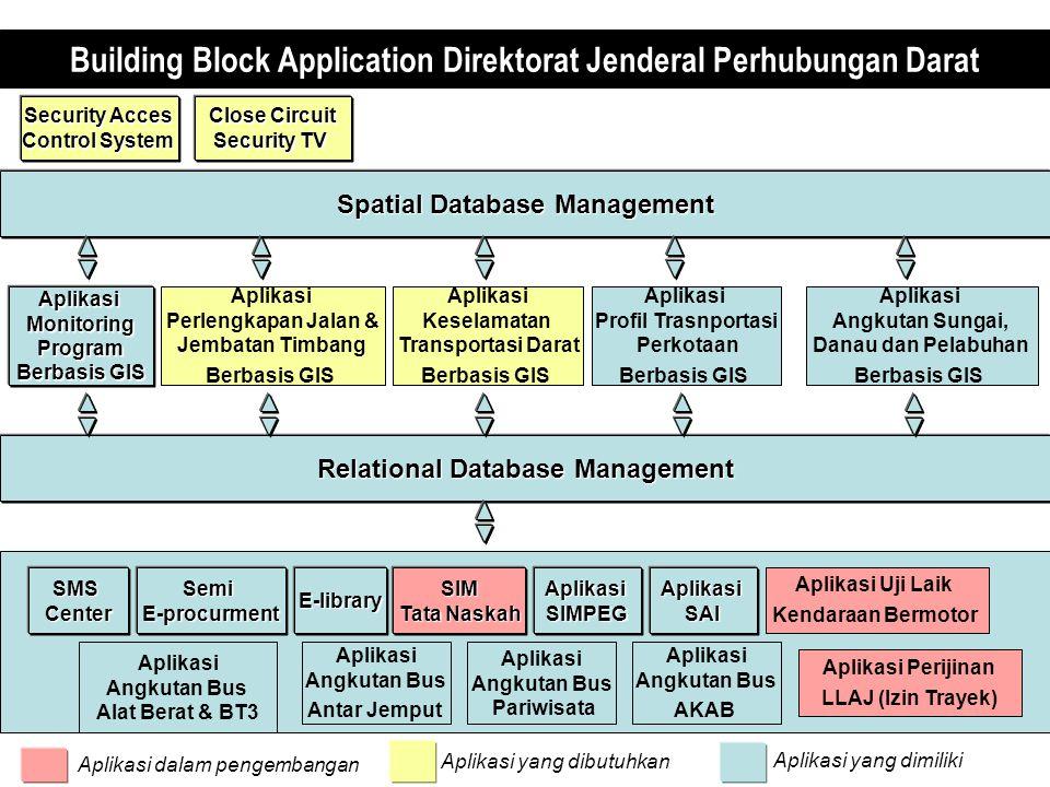 SIM Tata Naskah Relational Database Management Spatial Database Management E-librarySMSCenterSemiE-procurment Security Acces Control System AplikasiSIMPEGAplikasiSAI Aplikasi yang dimiliki Aplikasi yang dibutuhkan Aplikasi dalam pengembangan Building Block Application Direktorat Jenderal Perhubungan Darat AplikasiMonitoringProgram Berbasis GIS Aplikasi Uji Laik Kendaraan Bermotor Aplikasi Perlengkapan Jalan & Jembatan Timbang Berbasis GIS Aplikasi Keselamatan Transportasi Darat Berbasis GIS Aplikasi Profil Trasnportasi Perkotaan Berbasis GIS Aplikasi Angkutan Sungai, Danau dan Pelabuhan Berbasis GIS Close Circuit Security TV Aplikasi Perijinan LLAJ (Izin Trayek) Aplikasi Angkutan Bus AKAB Aplikasi Angkutan Bus Pariwisata Aplikasi Angkutan Bus Antar Jemput Aplikasi Angkutan Bus Alat Berat & BT3