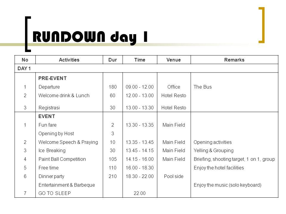RUNDOWN day 2 NoActivitiesDurTimeVenueRemarks DAY 2 1Senam3006.00 - 06.30Main Field 2Breakfast6006.30 - 07.30Hotel Resto 3Fun Games Activities08.00 – 10.30Main Field 4Challenges Games18010.30 - 12.00Hotel Resto 5Lunch Time6012.00 - 13.00Hotel Resto GO BACK TO JAKARTA 13.30 The Bus