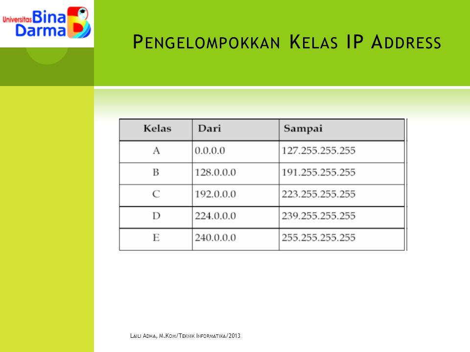 P ENGELOMPOKKAN K ELAS IP A DDRESS L AILI A DHA, M.K OM /T EKNIK I NFORMATIKA /2013