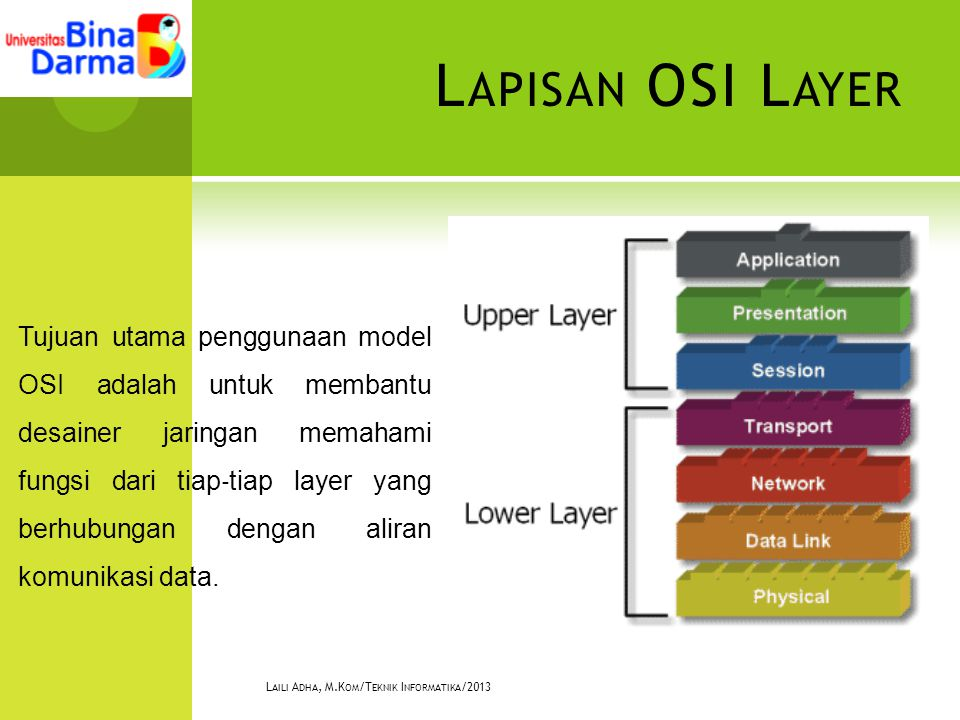 L APISAN OSI L AYER L AILI A DHA, M.K OM /T EKNIK I NFORMATIKA /2013 Tujuan utama penggunaan model OSI adalah untuk membantu desainer jaringan memahami fungsi dari tiap ‐ tiap layer yang berhubungan dengan aliran komunikasi data.