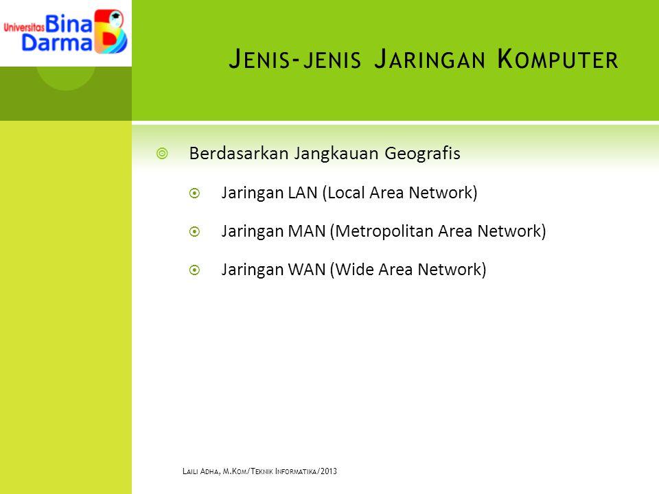 J ENIS - JENIS J ARINGAN K OMPUTER  Berdasarkan Jangkauan Geografis  Jaringan LAN (Local Area Network)  Jaringan MAN (Metropolitan Area Network)  Jaringan WAN (Wide Area Network) L AILI A DHA, M.K OM /T EKNIK I NFORMATIKA /2013