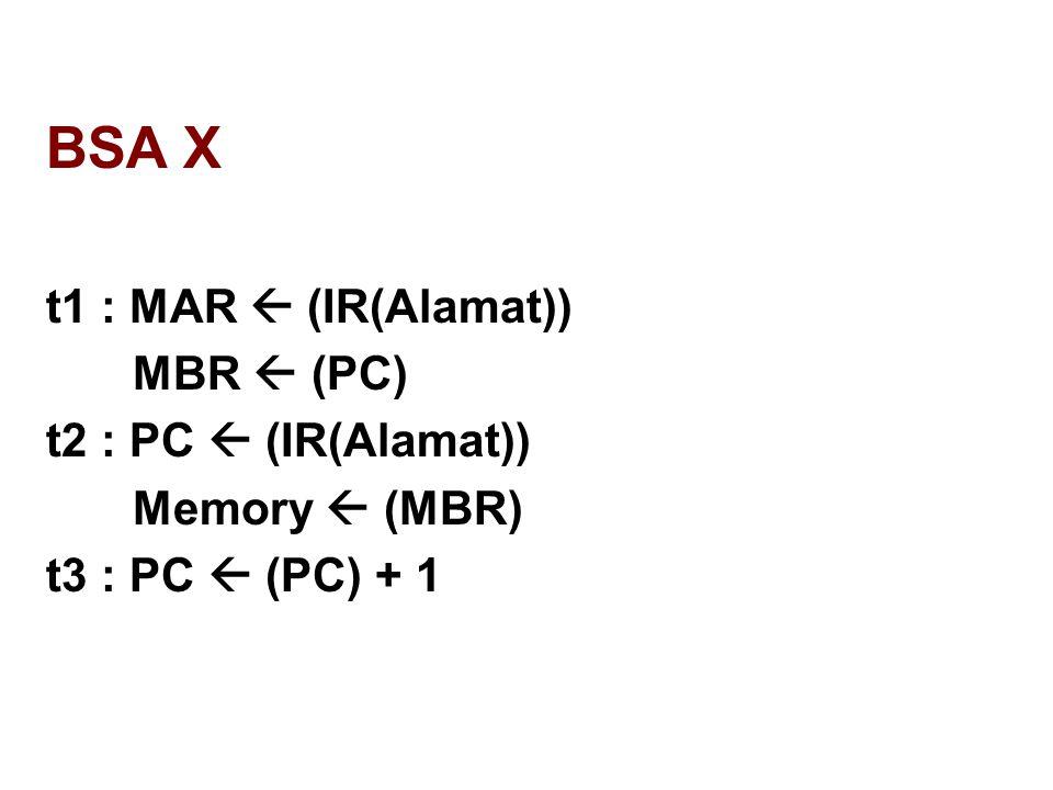 BSA X t1 : MAR  (IR(Alamat)) MBR  (PC) t2 : PC  (IR(Alamat)) Memory  (MBR) t3 : PC  (PC) + 1