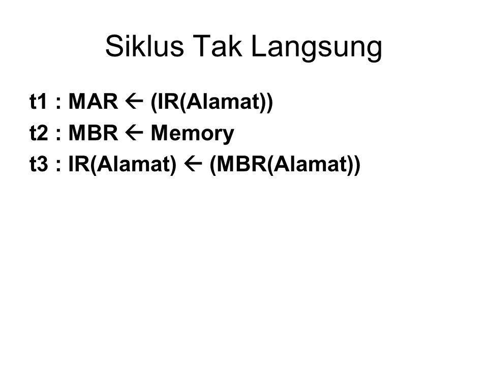 Siklus Tak Langsung t1 : MAR  (IR(Alamat)) t2 : MBR  Memory t3 : IR(Alamat)  (MBR(Alamat))