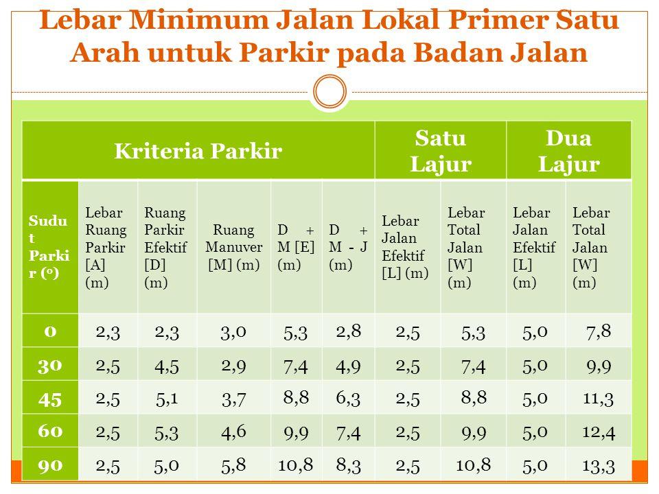 Lebar Minimum Jalan Lokal Primer Satu Arah untuk Parkir pada Badan Jalan Kriteria Parkir Satu Lajur Dua Lajur Sudu t Parki r ( o ) Lebar Ruang Parkir