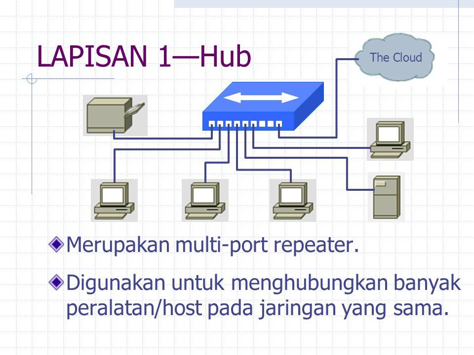LAPISAN 1—Hub Merupakan multi-port repeater. Digunakan untuk menghubungkan banyak peralatan/host pada jaringan yang sama. The Cloud