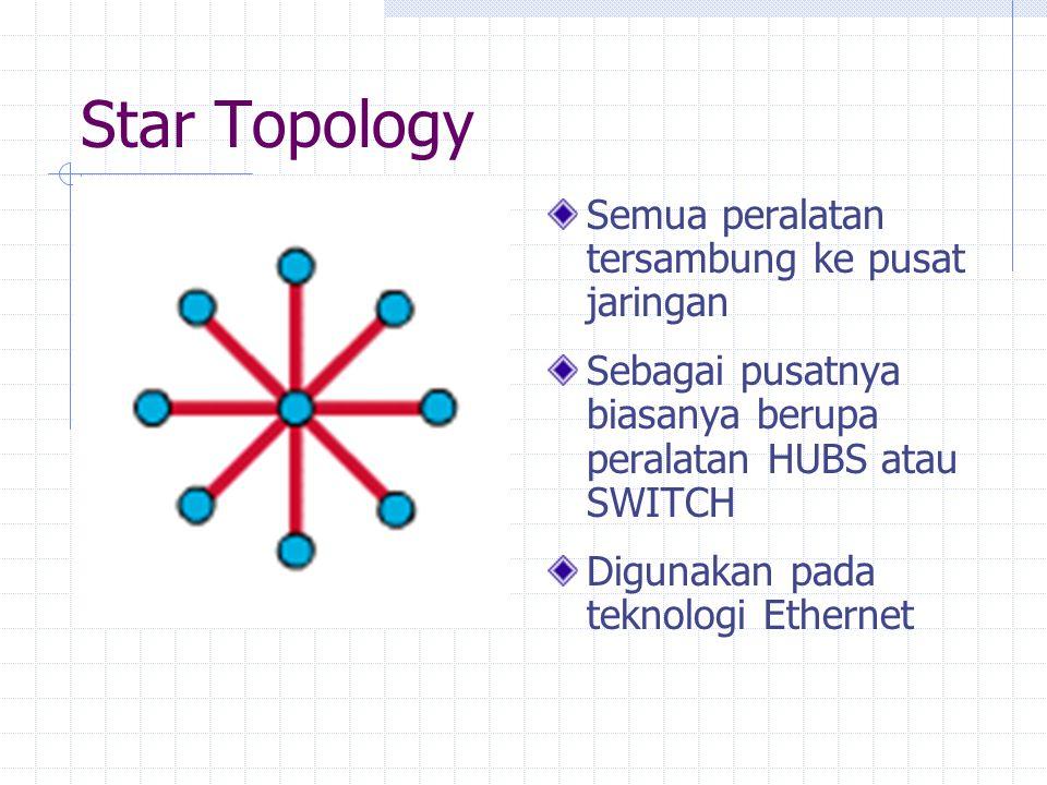 Star Topology Semua peralatan tersambung ke pusat jaringan Sebagai pusatnya biasanya berupa peralatan HUBS atau SWITCH Digunakan pada teknologi Ethernet