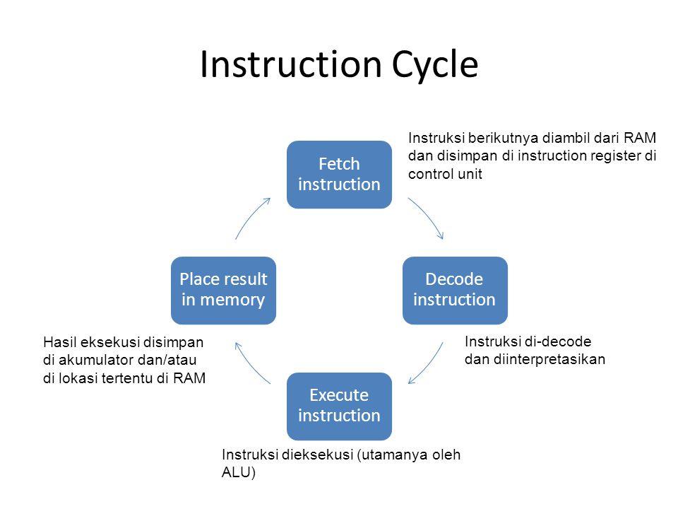Instruction Cycle Fetch instruction Decode instruction Execute instruction Place result in memory Instruksi berikutnya diambil dari RAM dan disimpan di instruction register di control unit Instruksi di-decode dan diinterpretasikan Instruksi dieksekusi (utamanya oleh ALU) Hasil eksekusi disimpan di akumulator dan/atau di lokasi tertentu di RAM
