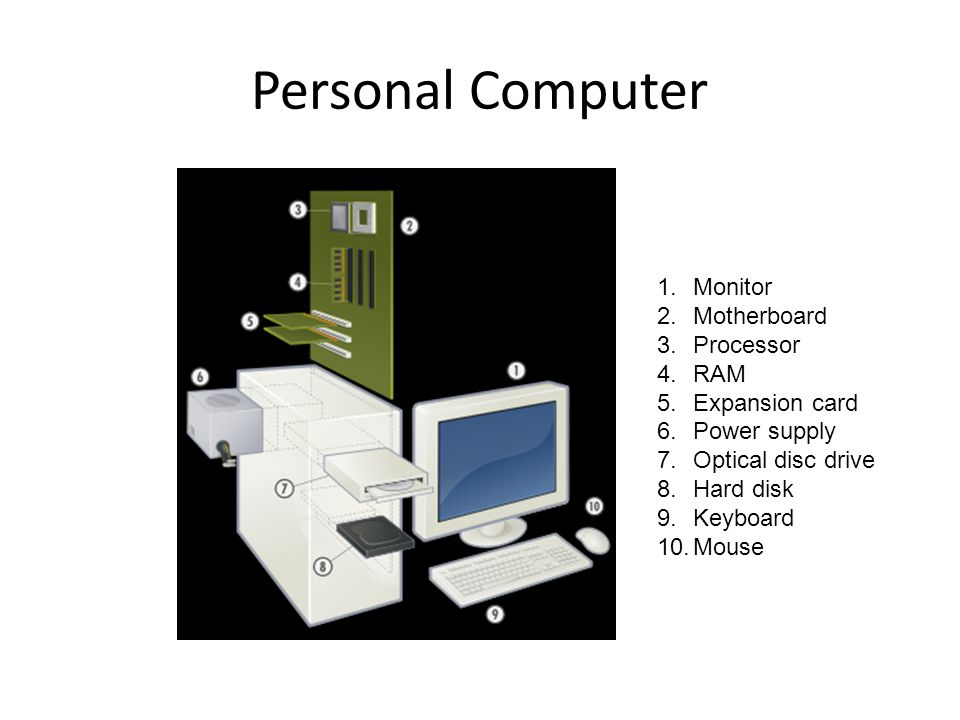 Personal Computer 1.Monitor 2.Motherboard 3.Processor 4.RAM 5.Expansion card 6.Power supply 7.Optical disc drive 8.Hard disk 9.Keyboard 10.Mouse