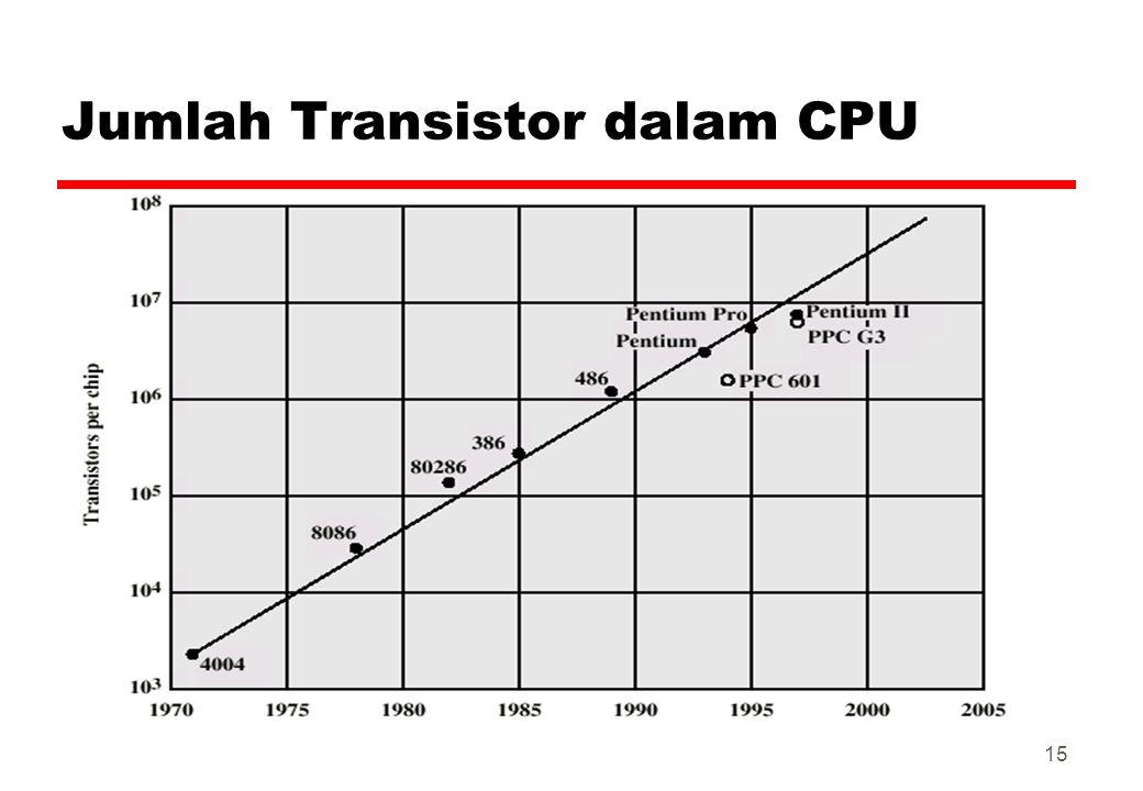 Jumlah Transistor dalam CPU 15