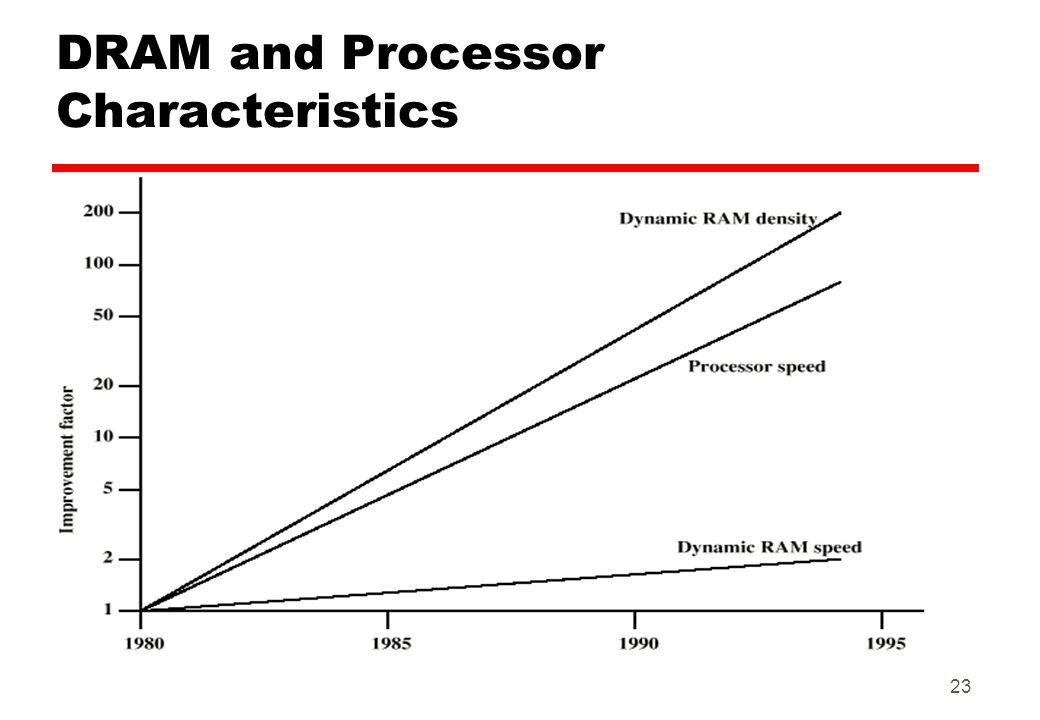 DRAM and Processor Characteristics 23